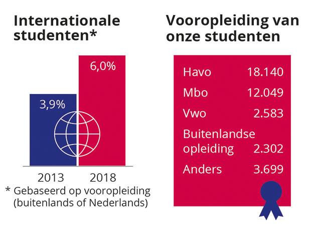 Waar Komen Onze Studenten Vandaan Hogeschool Rotterdam